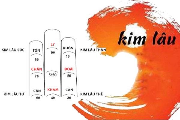 Hạn Kim Lâu là gì? Cách tính và hóa giải hạn Kim Lâu-2